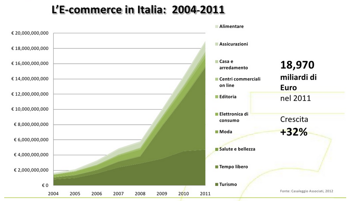 E-commerce in Italia