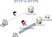 HTTP Vs. HTTPS