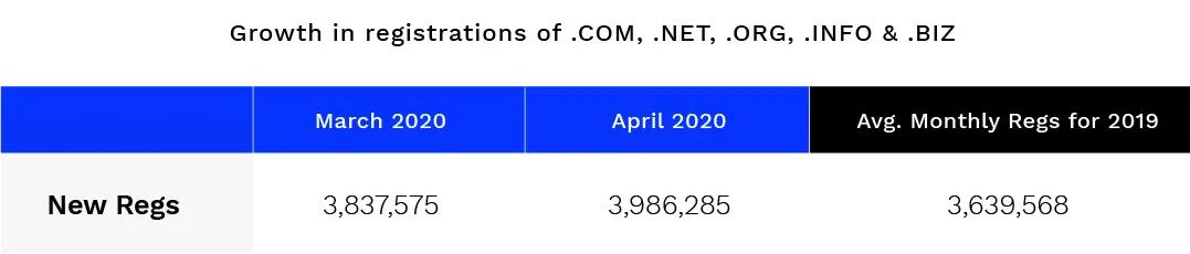 Aumento delle registrazioni di domini TLD rispetto al 2019