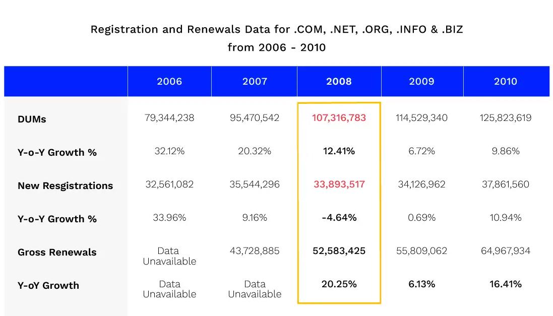 Diminuzione registrazioni TLD nel 2008